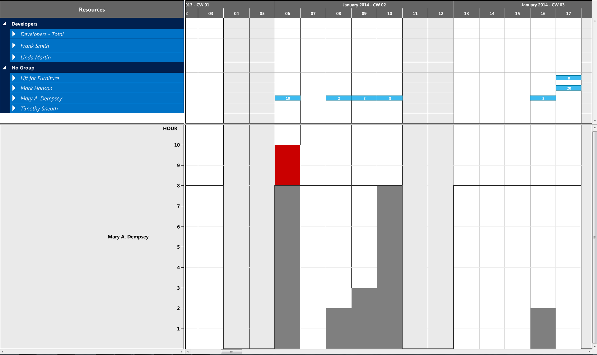 Planning table for production planning capacity graph