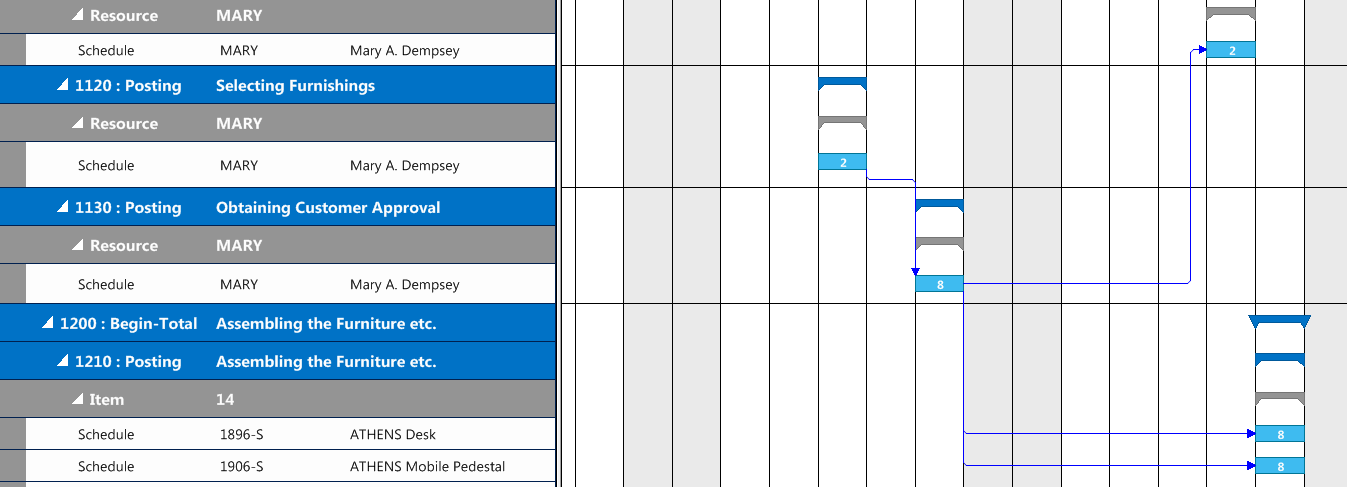 Planning table for production planning links