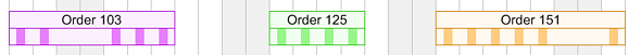 Gantt chart bar with timing, duration & individual working times