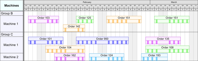 Gantt Chart that visualizes working times in a bar