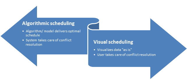 Introduction to Visual Scheduling for Microsoft Dynamics NAV