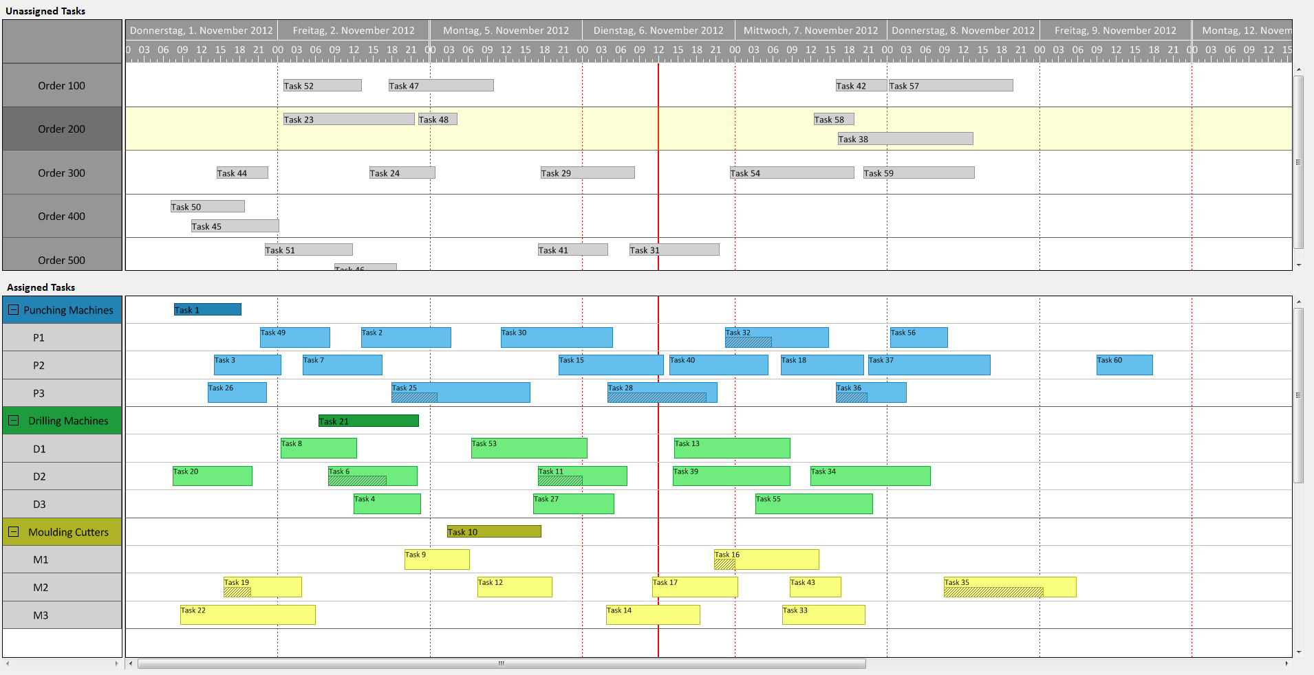 4 Facts Why Smb Manufacturers Need Visual Production Scheduling
