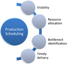 Production Scheduling Challenges - NETRONIC Software