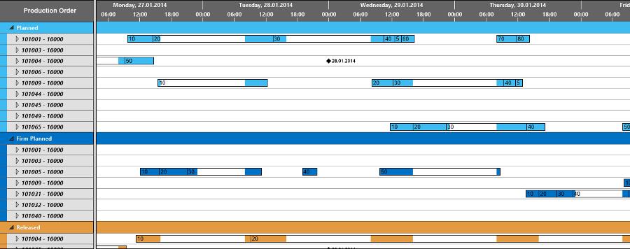 Gantt Chart Best Practice Semantic Colors 1