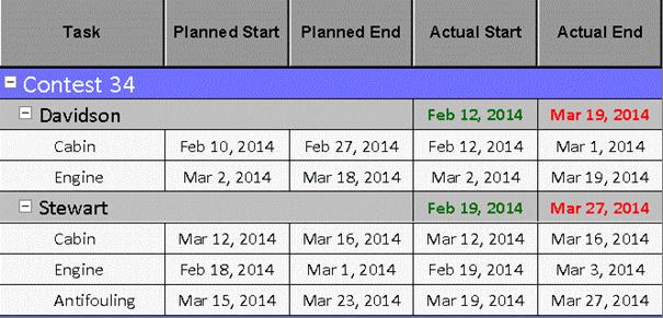 VARCHART JGantt Java Gantt Control - Screenshot 2