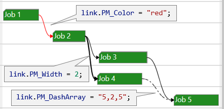 Different link visualization in an HTML5 Gantt chart