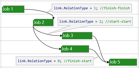 Links in an HTML5 Gantt chart with start-start, finish-start, finish-start relation