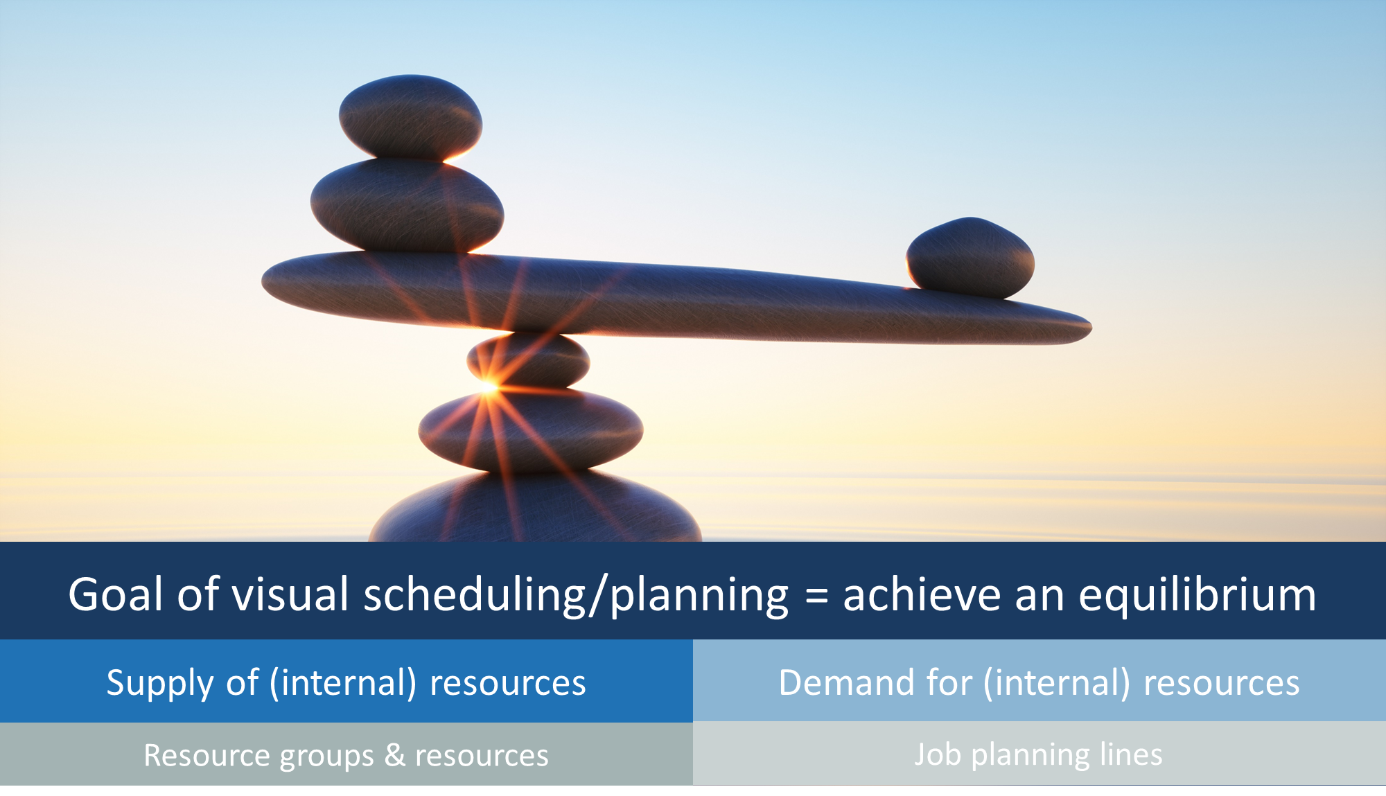 Project planning and resource scheduling equilibrium