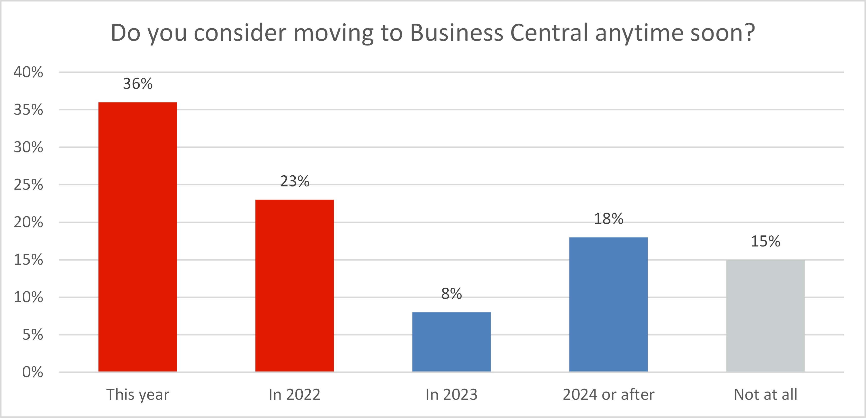 State of Business Central and Manufacturing Report - Sample Graph 1