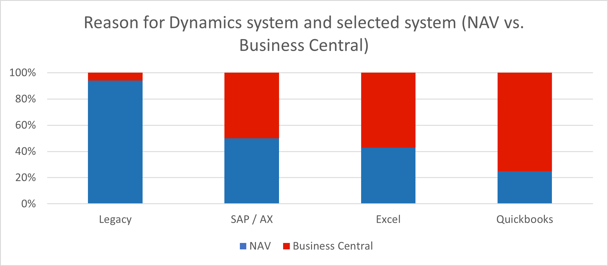 State of Business Central and Manufacturing Report - Sample Graph 4