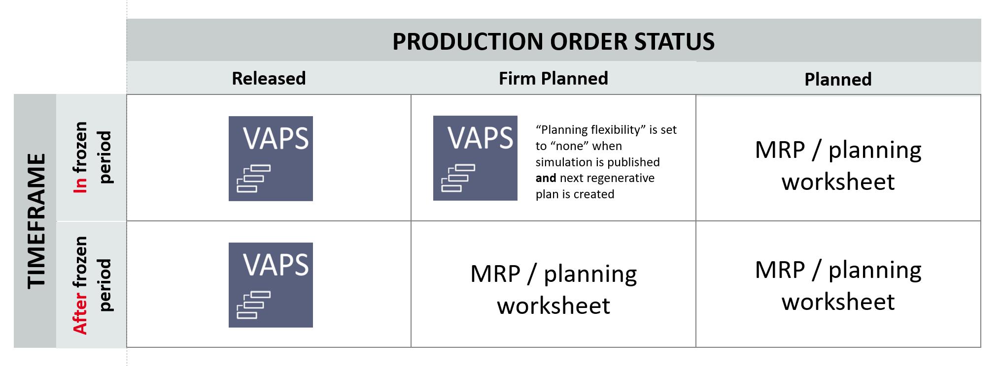 VAPS和MRP集成