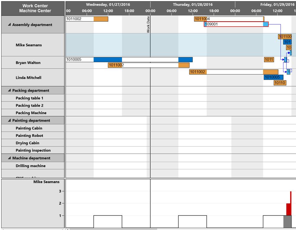 Microsoft Dynamics NAV: Graphical planning boards simplify understanding of NAV