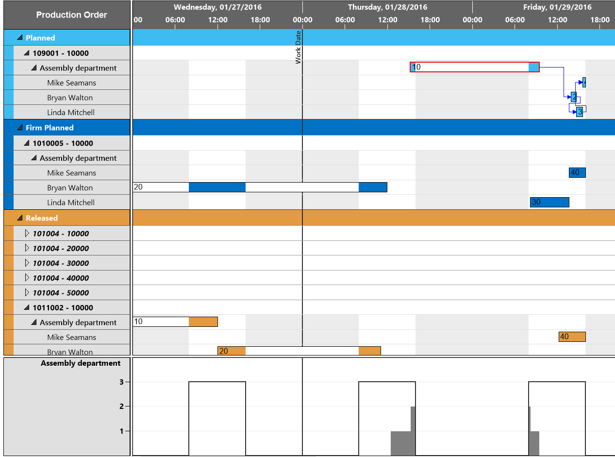 Microsoft Dynamics NAV: Graphical planning boards show different perspectives