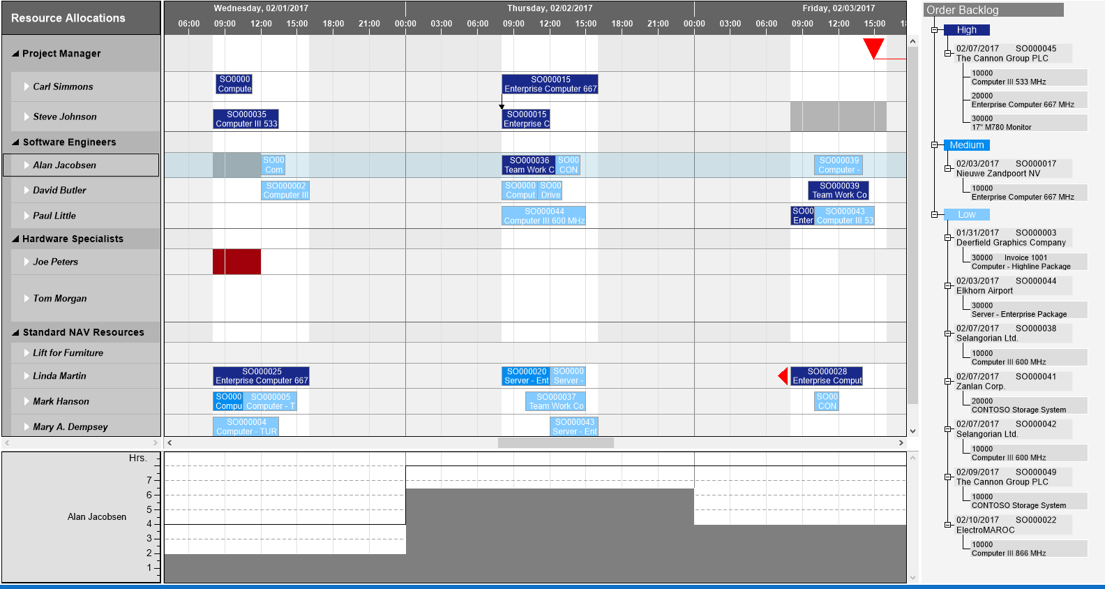 Gantt Tree View with Histogram_small.png