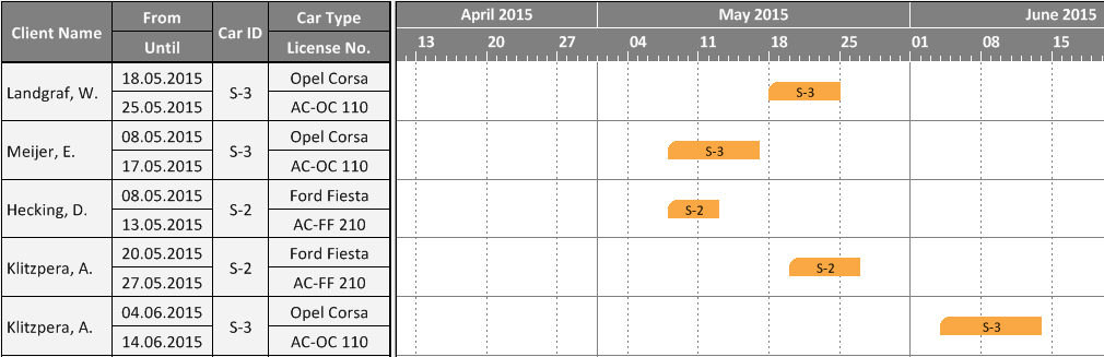 Importance of Intelligent Interactions in Gantt Charts