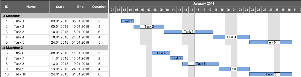 Gantt chart with nodes displayed as descending stairs