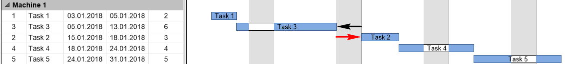 Tasks´ sequence changed by keeping the sequence rule of running one aftern the ofther without buffer