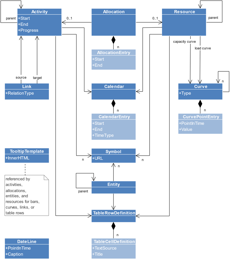 Model for Resource Planning HTML5 Gantt Charts