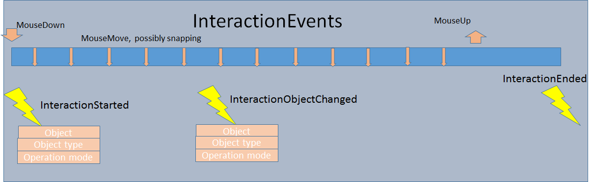 VARCHART XGantt InInteraction Events