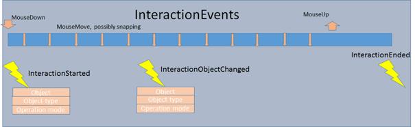 VARCHART XGantt InInteraction Events