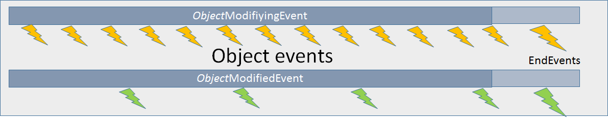 VARCHART XGantt Interaction Events