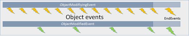 VARCHART XGantt Interaction Events