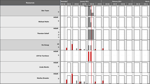 Visual Jobs Scheduler Capacity view