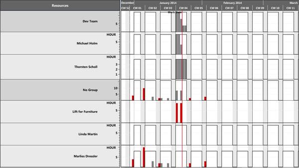 Visual Jobs Scheduler Capacity view