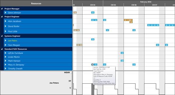 Visual Jobs Scheduler - Fixed Histogram