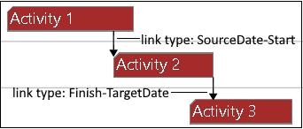 Visual Scheduling Widget release 5.2 - new link visualization