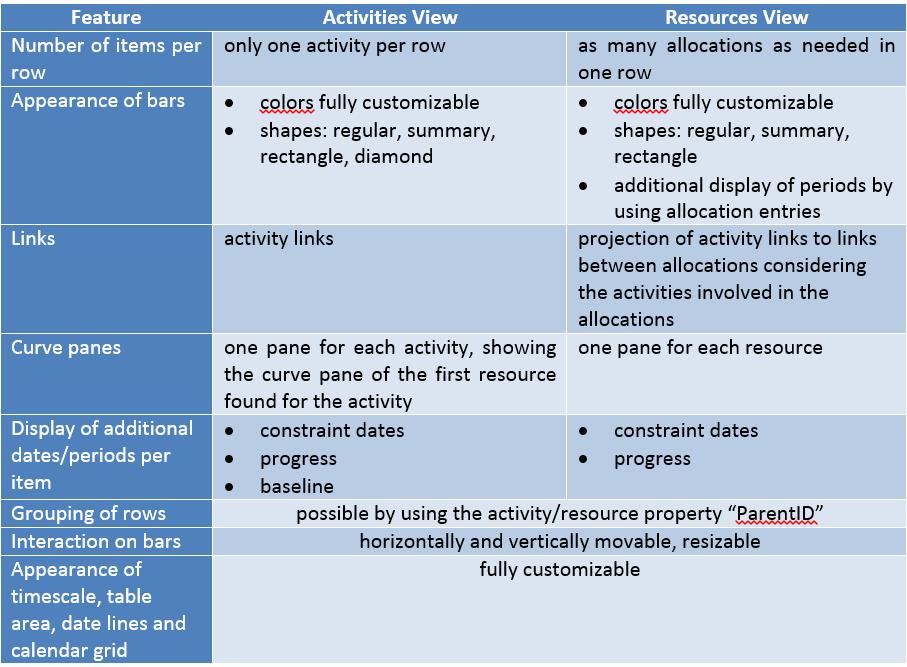Visual Scheduling Widget - main features