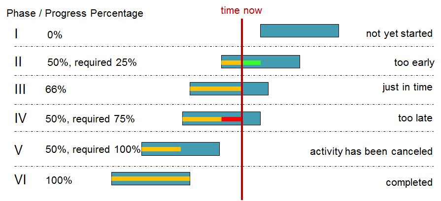VARCHART XGantt: Scenarios of progress