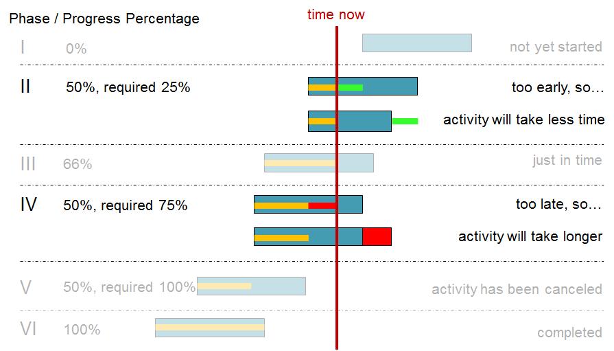 VARCHART XGantt: Alternative visualization of progress visualization in Gantt charts