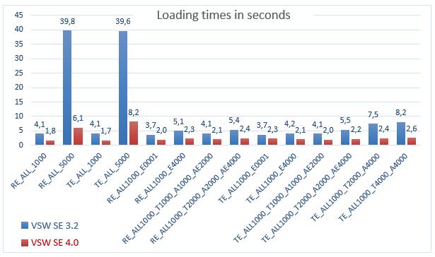 用于HTML5 / JavaScript甘特图的Visual SchedulingWidget-快速加载活动,资源和分配