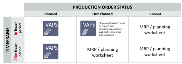 Chart areas of responsibility in MRP