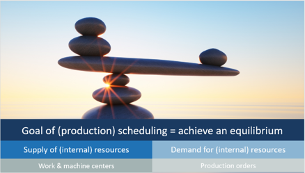 The goal of production scheduling