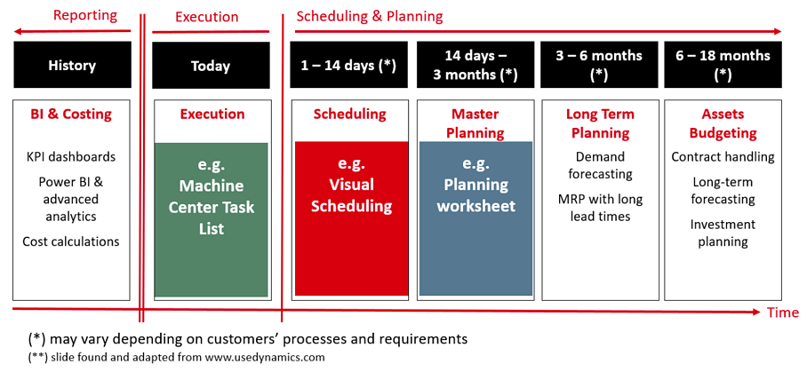 Planning and scheduling horizons