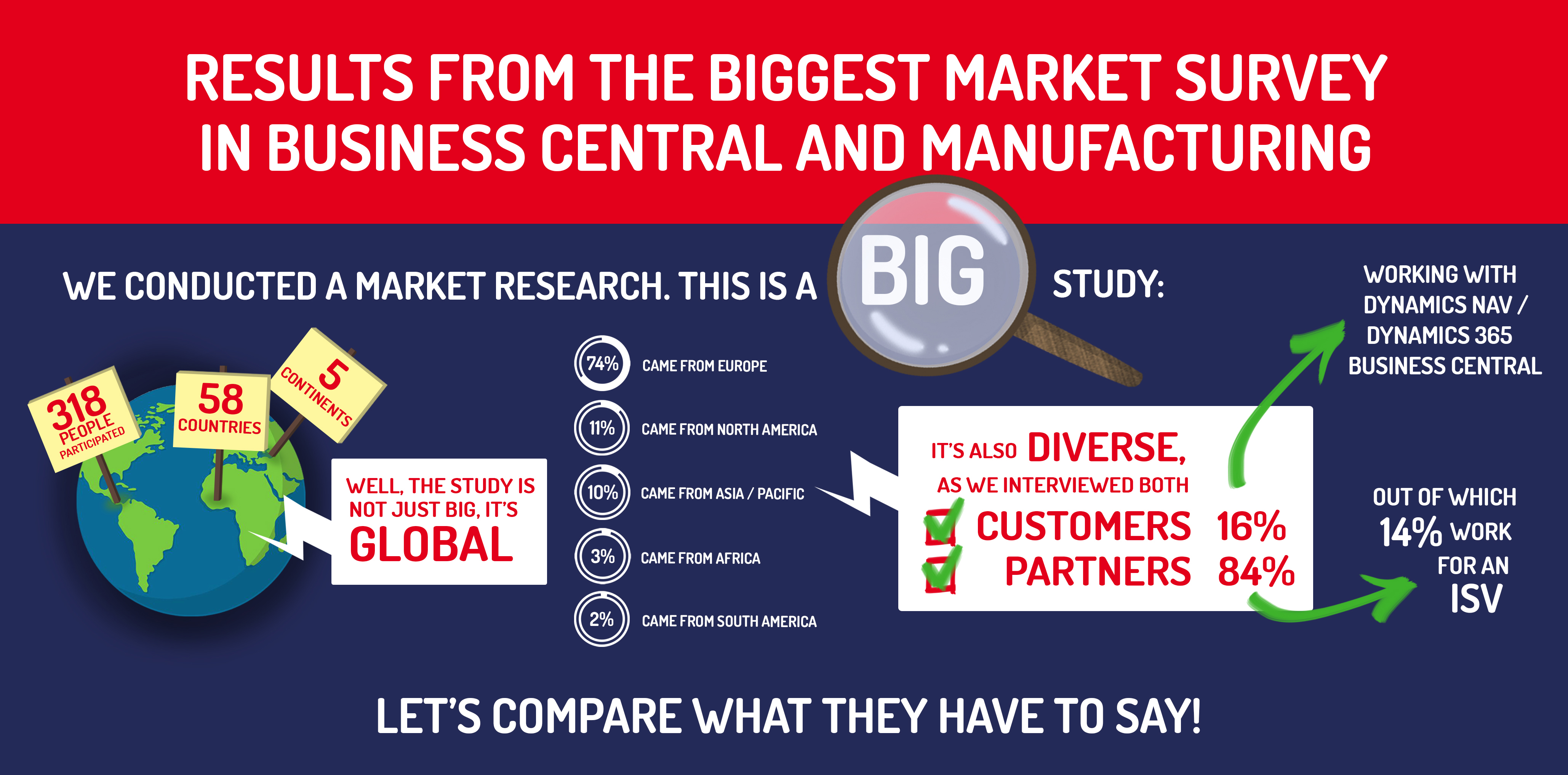 Infograph: State of Dynamics 365 Business Central and Manufacturing