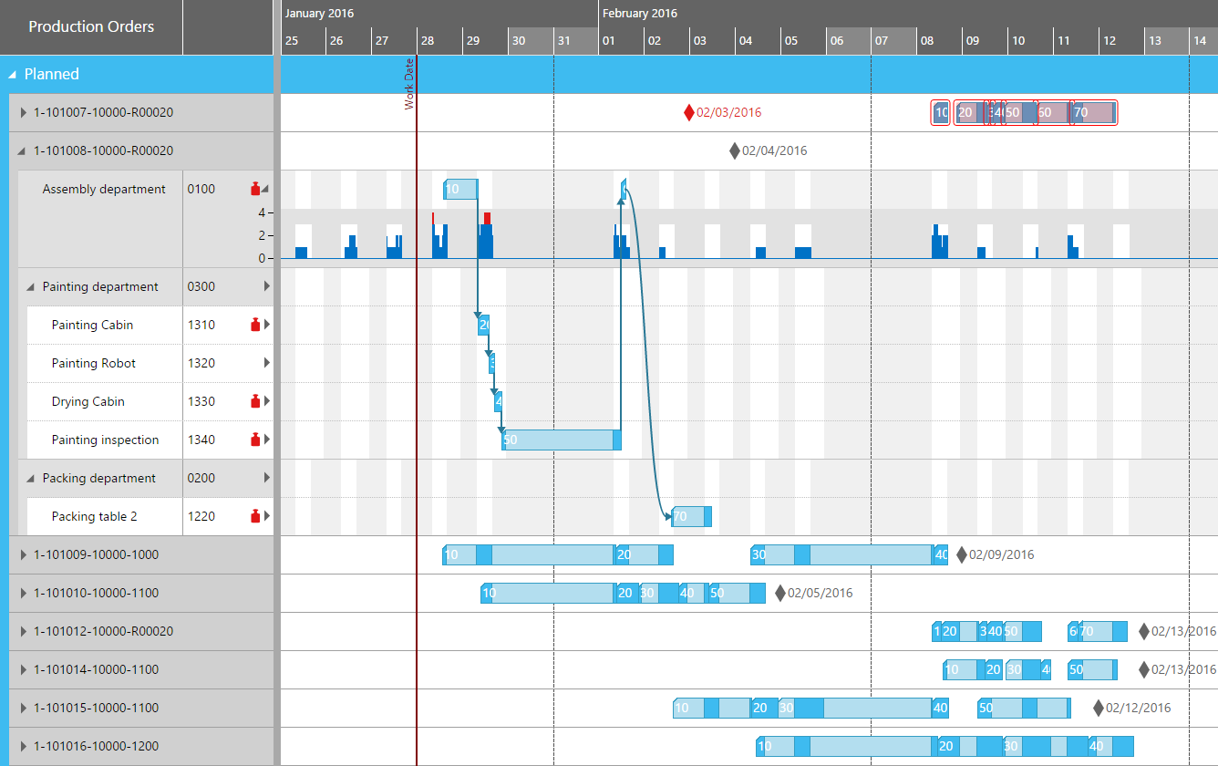 Basic Facts About Gantt Charts Tips For Creating A Meaningful Chart