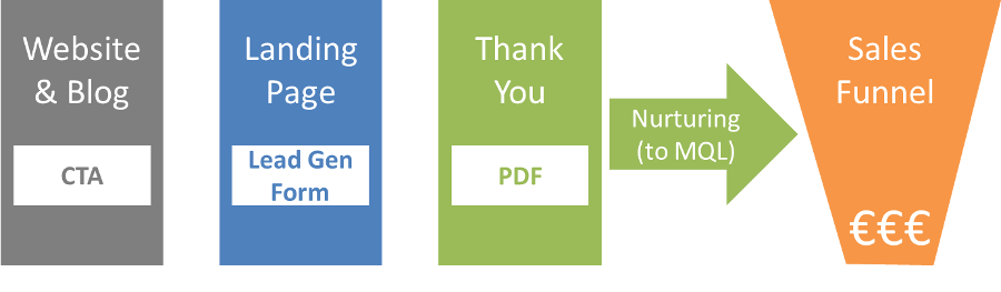 Standard Lead Generation Process.png