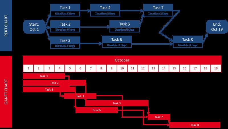 Gantt Chart and PERT Chart Comparison 800